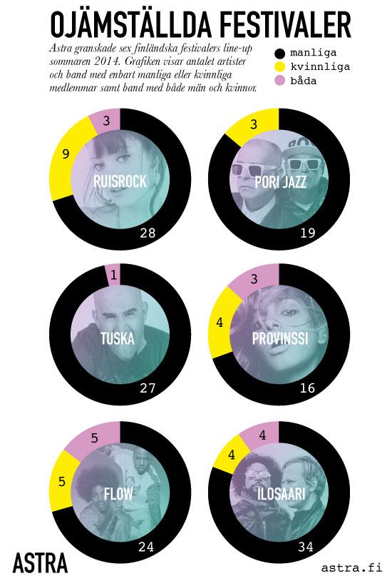 Så här skev är könsfördelningen på sex av de största festivalerna i Finland i sommar.